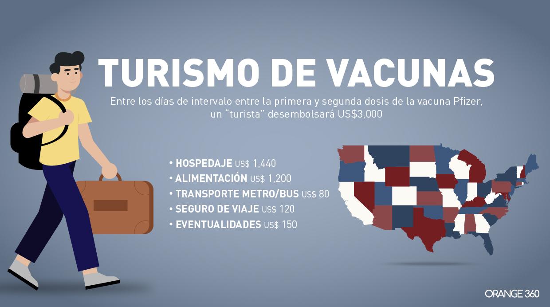 Turismo de Vacunas: Una campaña silenciosa  para reactivar la economía