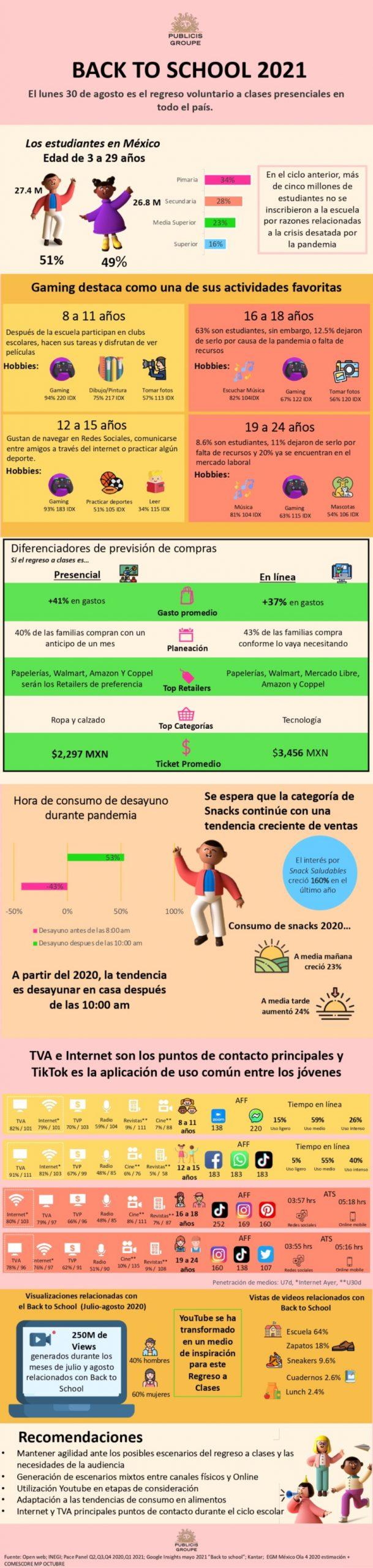 Infografía: La nueva realidad del regreso a clases